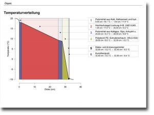 Energieberatung: Temperaturverlauf eines Bauteils